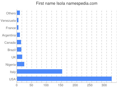 Given name Isola