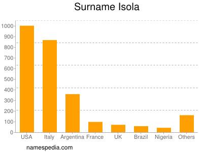 Surname Isola