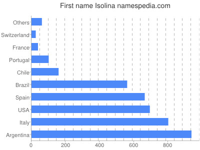 Given name Isolina