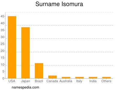 Surname Isomura