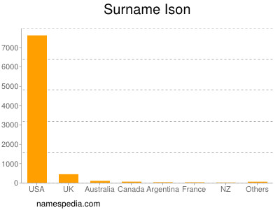 Surname Ison