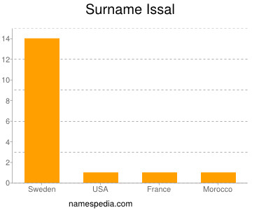 Surname Issal