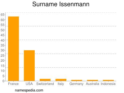 Surname Issenmann