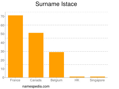 Surname Istace
