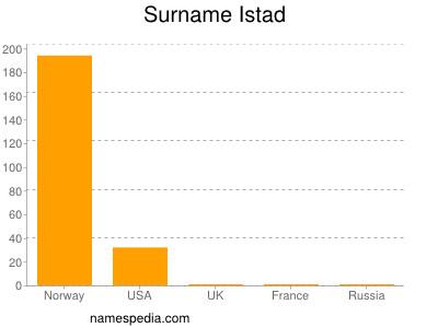 Surname Istad