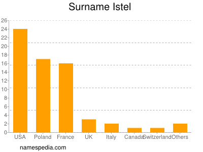 Surname Istel