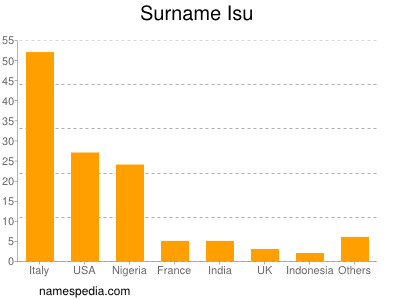 Surname Isu