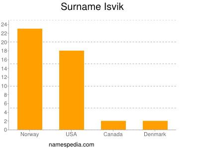 Surname Isvik