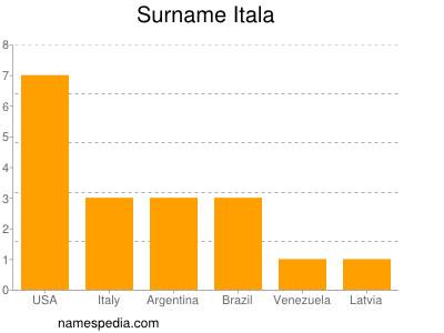 Surname Itala