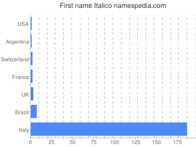 Given name Italico