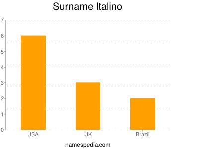 Surname Italino