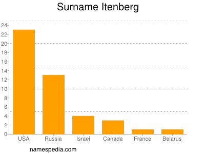 Surname Itenberg