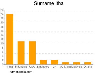 Surname Itha