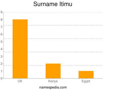 Surname Itimu