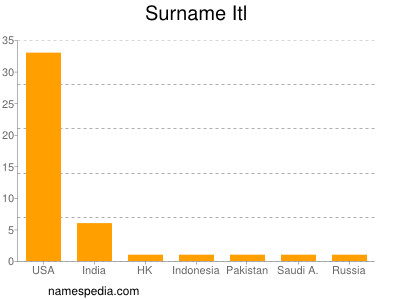 Surname Itl