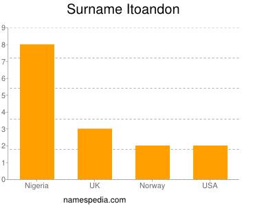 Surname Itoandon