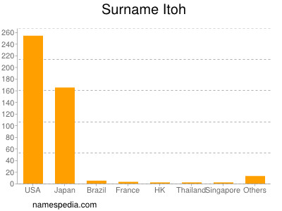 Surname Itoh