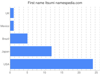 Given name Itsumi