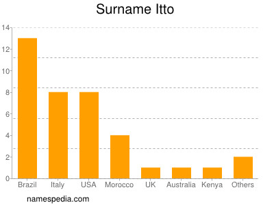 Surname Itto