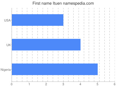 Given name Ituen