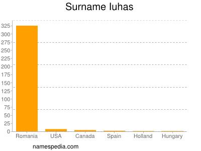 Surname Iuhas