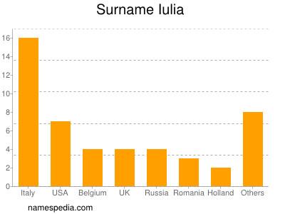 Surname Iulia
