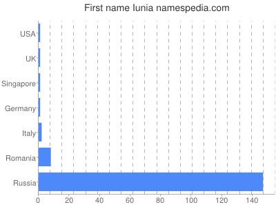 Given name Iunia