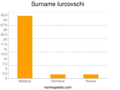 Surname Iurcovschi