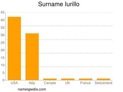Surname Iurillo
