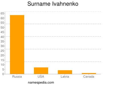 Surname Ivahnenko