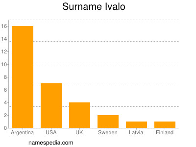 Surname Ivalo