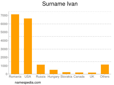 Surname Ivan
