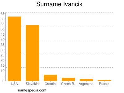 Surname Ivancik