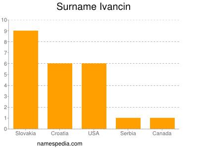 Surname Ivancin