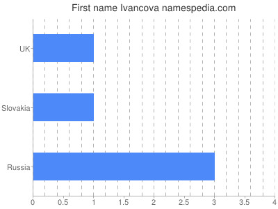Given name Ivancova