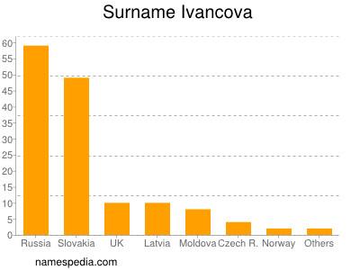 Surname Ivancova