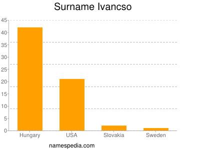 Surname Ivancso