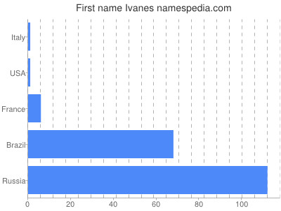 Given name Ivanes