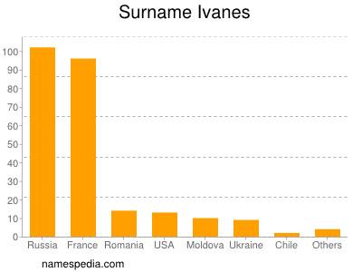 Surname Ivanes
