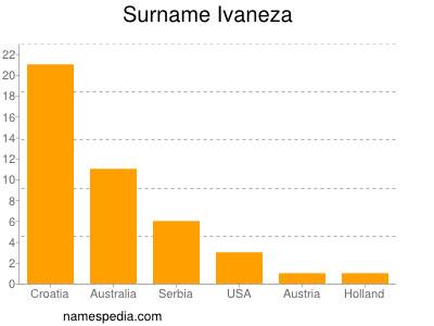 Surname Ivaneza