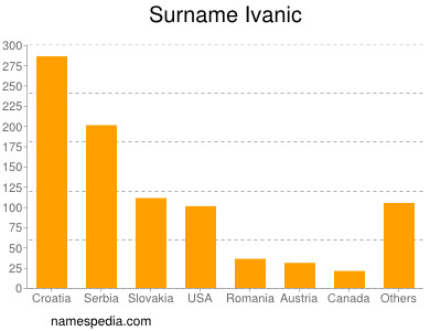 Surname Ivanic