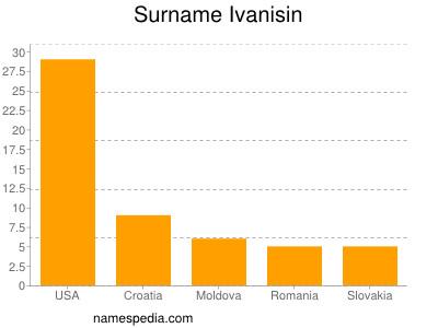 Surname Ivanisin