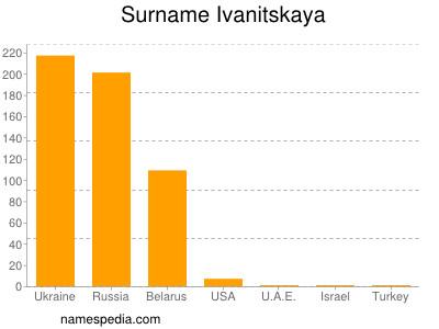 Surname Ivanitskaya