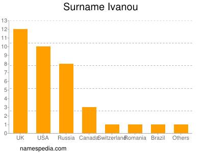 Surname Ivanou