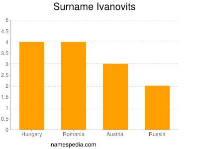 Surname Ivanovits