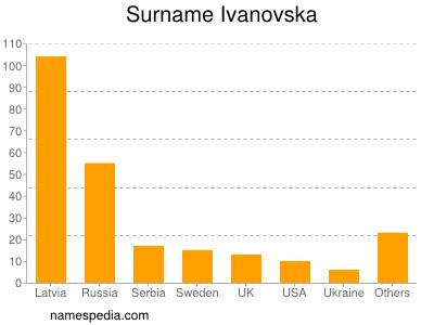 Surname Ivanovska