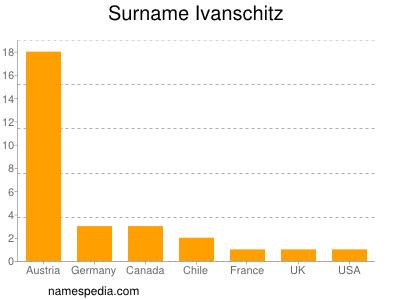 Surname Ivanschitz