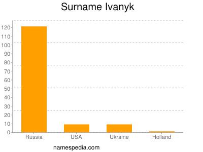 Surname Ivanyk