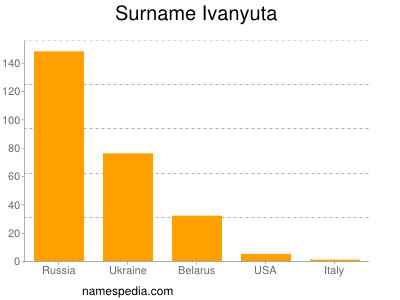 Surname Ivanyuta