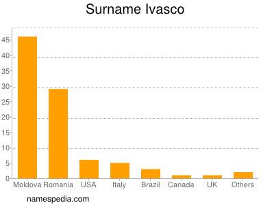 Surname Ivasco